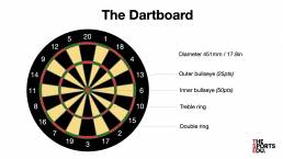 the rules of darts